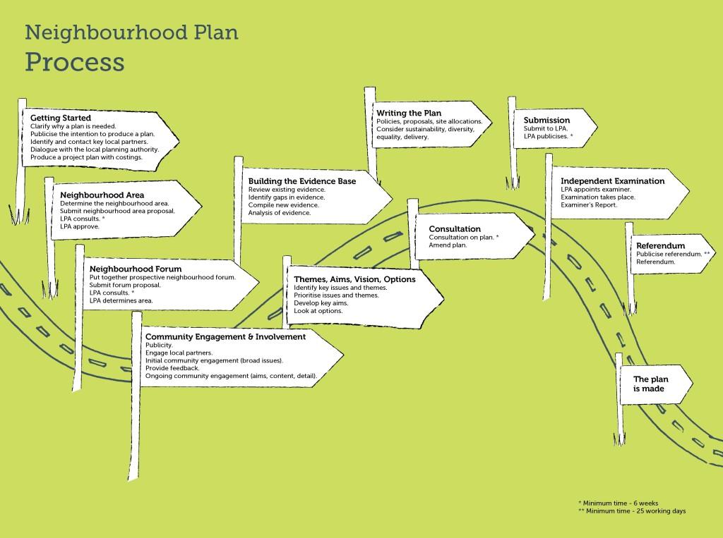 Neighbourhood Plan Process Diagram